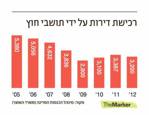 """בנק ישראל: חלק מעליית המחירים באשמת """"הון שחור"""""""