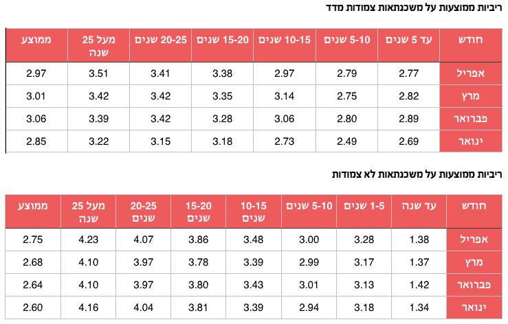 ריביות ממוצעות על משכנתאות צמודות ולא צמודות מדד