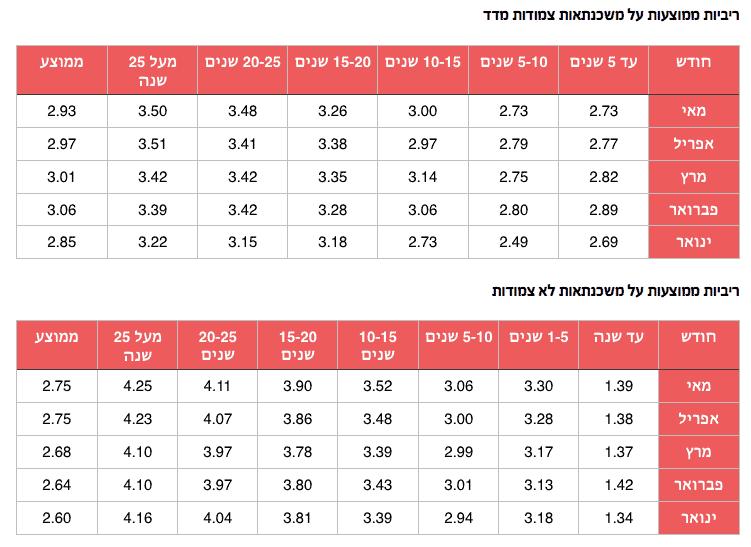 ריביות משכנתא ממוצעות - מאי 2016