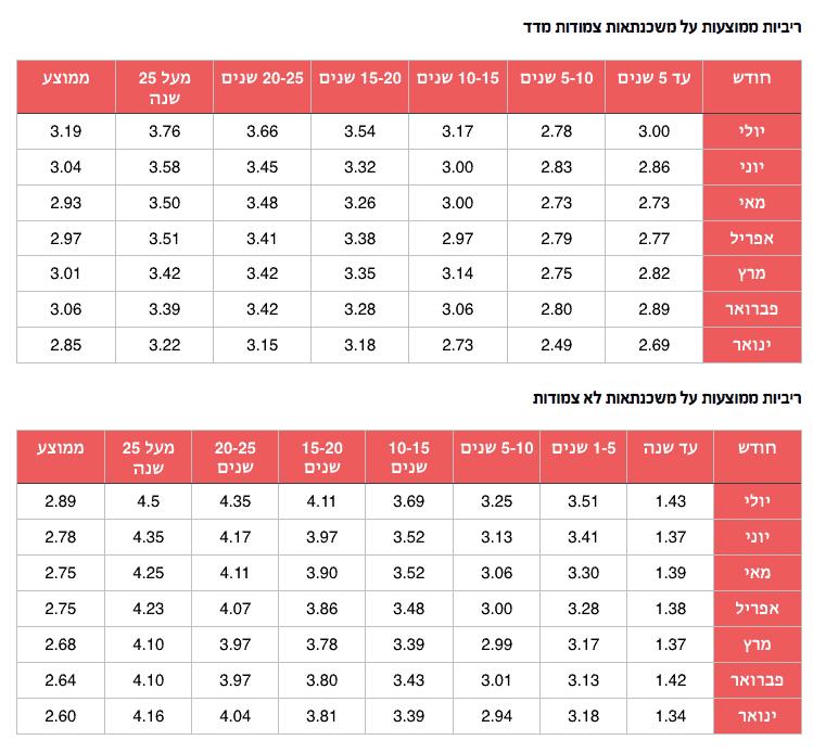ריביות משכנתא ממוצעות יולי 2016