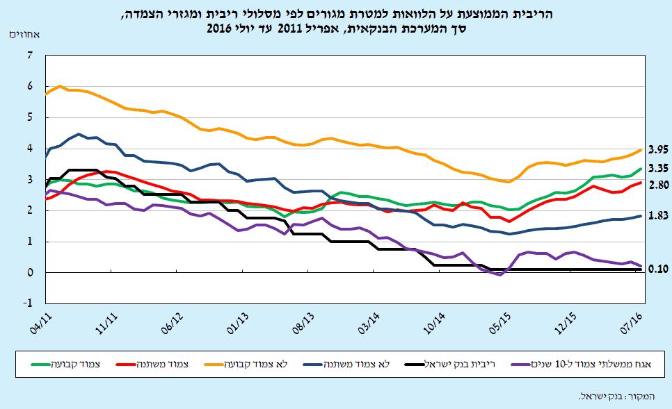 ריביות משכנתאות ממוצעות 2011-2016