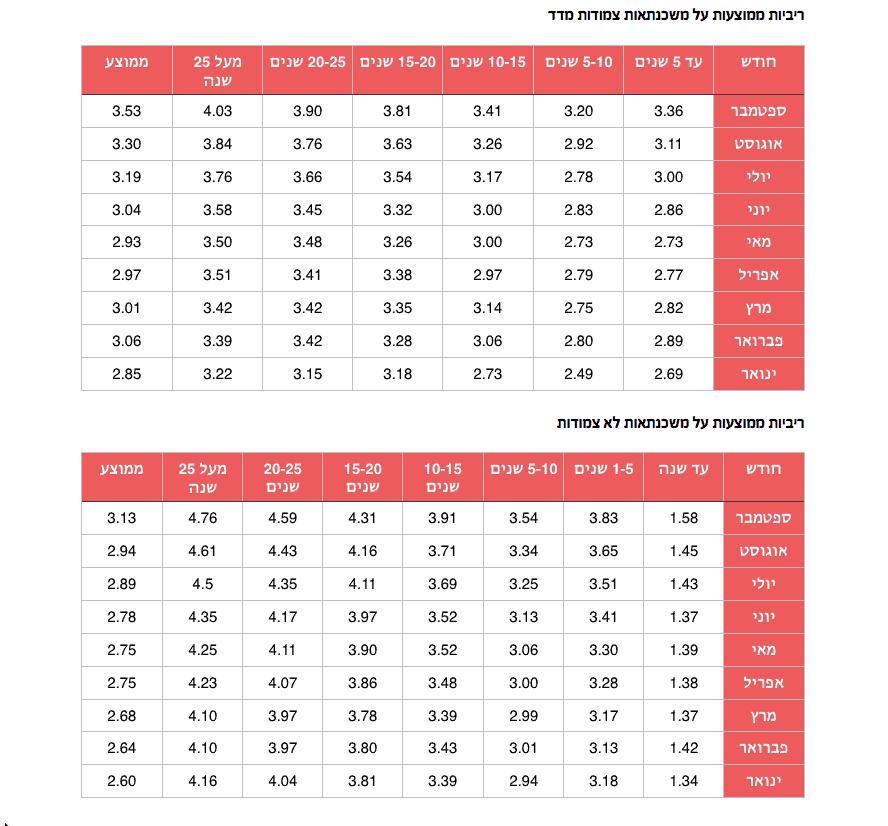 ריביות משכנתא ממוצעות ספטמבר 2016