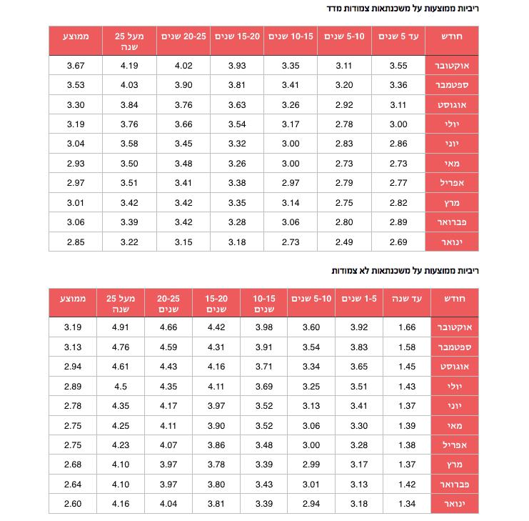 ריביות משכנתא ממוצעות אוקטובר 2016
