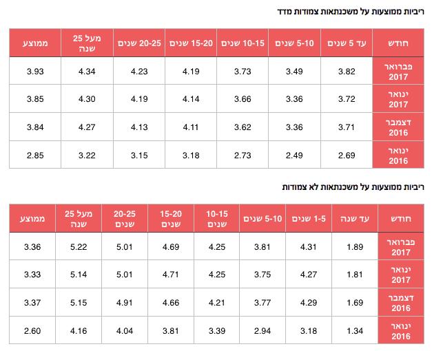 ריביות משכנתא ממוצעות פברואר 2017