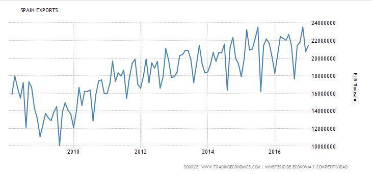 גרף ההכנסות של ספרד מייצוא מ 2008 ועד היום