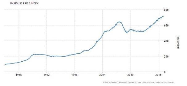 """מגמות בשוק הנדל""""ן האנגלי משנת 1983 ועד היום"""