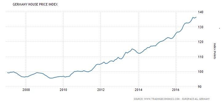 """שוק הנדל""""ן בגרמניה משנת 2007 ועד היום"""