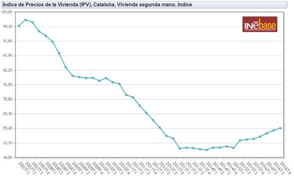 """שוק הנדל""""ן בספרד"""