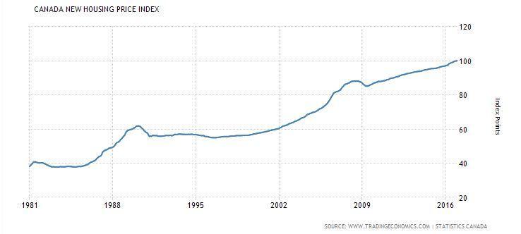 """שוק הנדל""""ן בקנדה משנת 1981 ועד היום"""