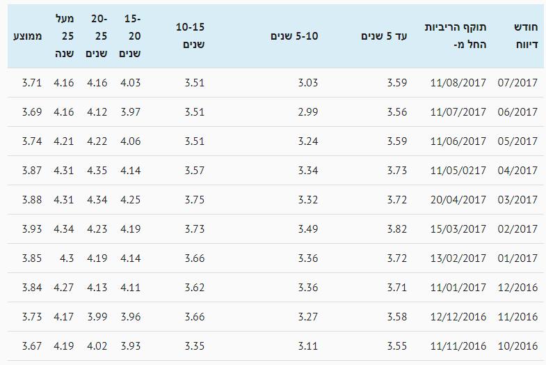 ריביות משכנתא צמודות ממוצעות יולי 2017