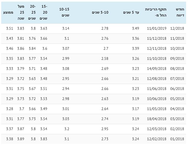 ריביות משכנתא ממוצעות צמודות 2018