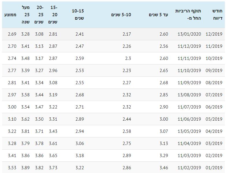 ריבית משכנתא ממוצעת צמודת מדד 2019